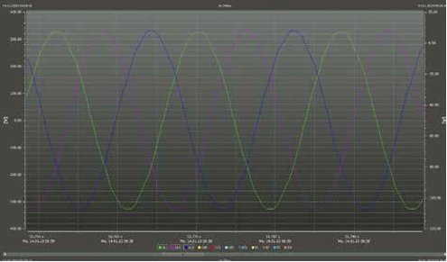 PQ-Messung Kurve